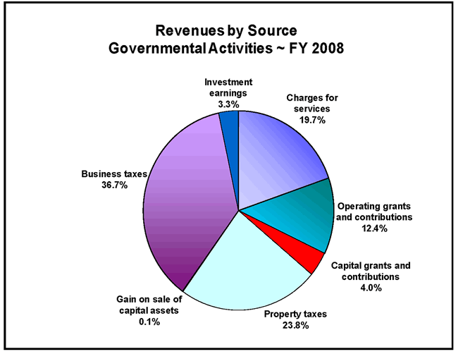 Property Tax Revenues By District For Fy
