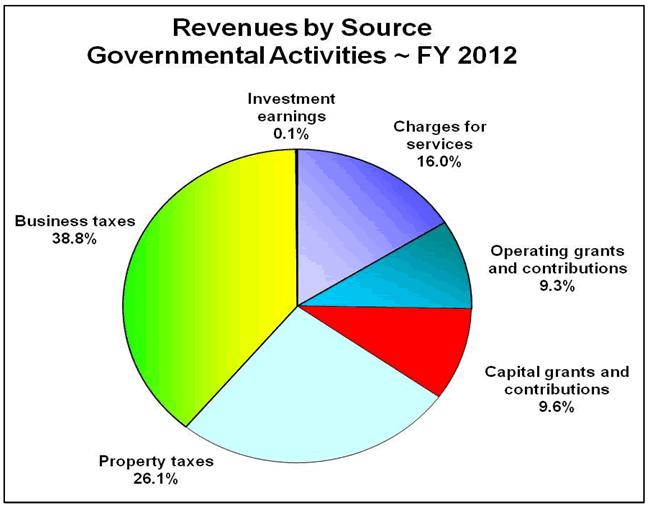 2012finance3a
