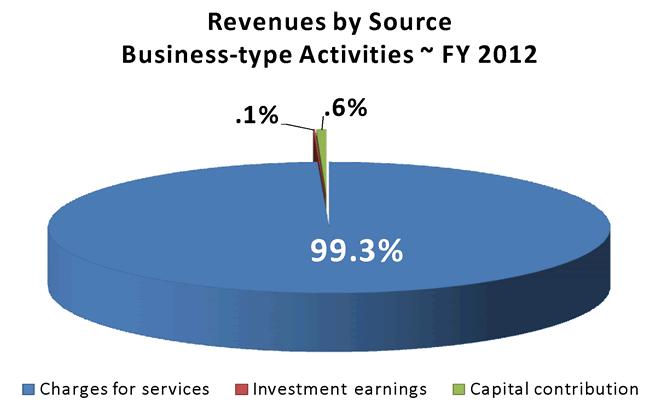 2012finance5a